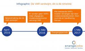 Infographic modelovereenkomst VAR wisseling vervangt vervanging tijdlijn timeline zzp eigen onderneming eenmanszaak